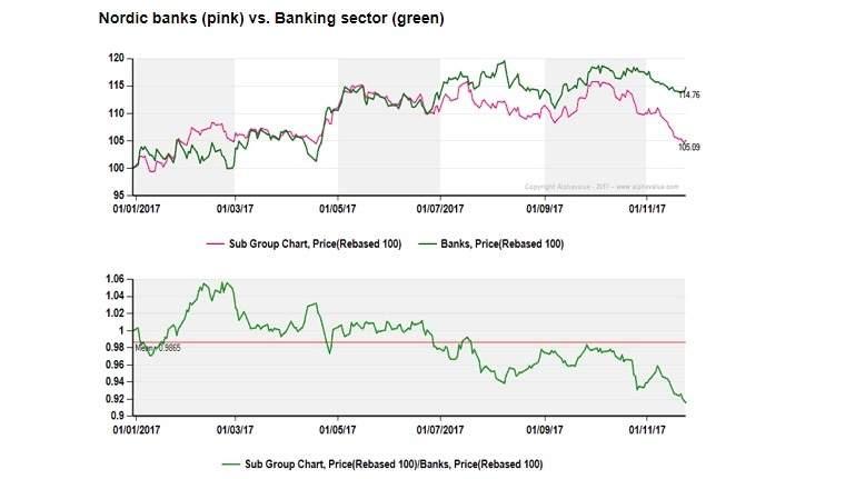 Los bancos n rdicos muestran el camino del resto de la - Tipos de nordicos ...