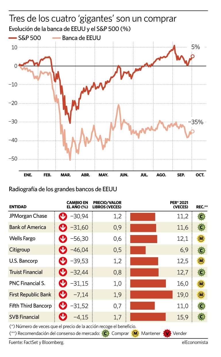 Evolución del diferencial entre la banca y el S&P 500