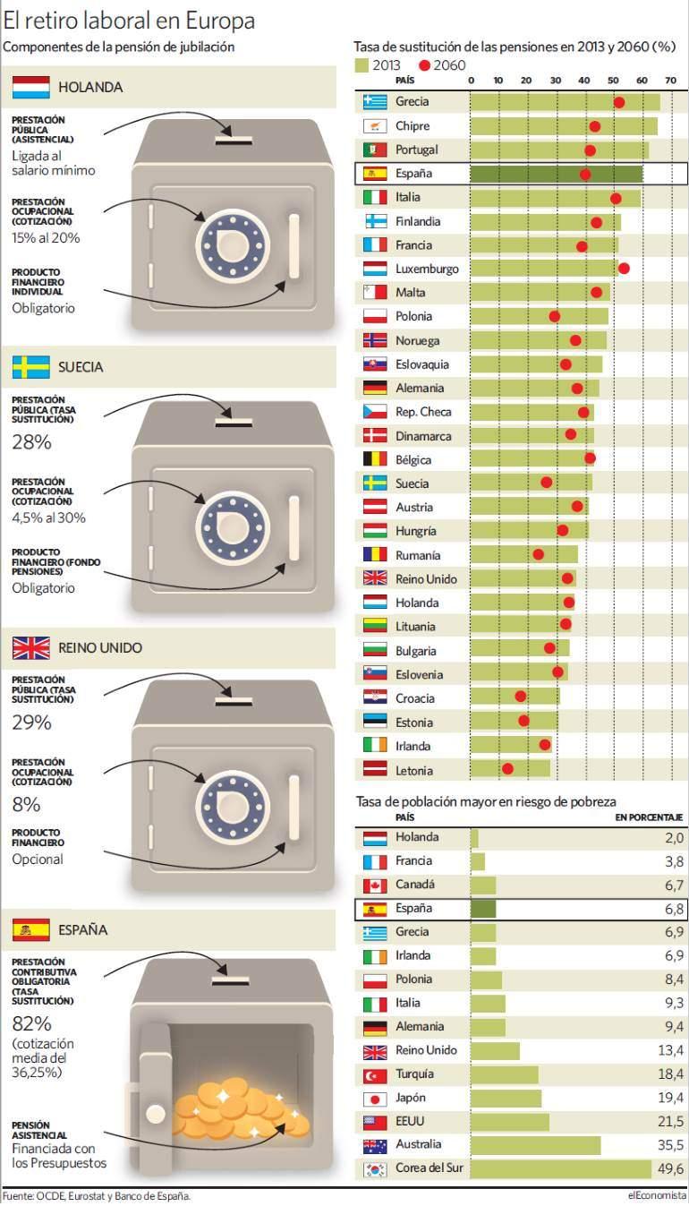 """Pensiones, jubilad@s. Continuidad en el """"damos y quitamos"""". Aumento de la privatización. La OCDE y el FMI por disminuirlas, retrasarlas...   - Página 9 Retiro-laboral-grafico"""