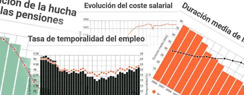 Cuatro gráficos que muestran la peor cara de los 600.000 empleos creados en 2017