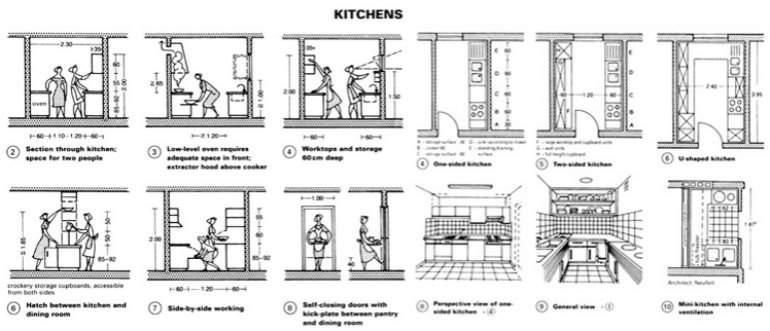 Ernst neufert el arquitecto 39 padre 39 del est ndar para for Medidas en arquitectura pdf
