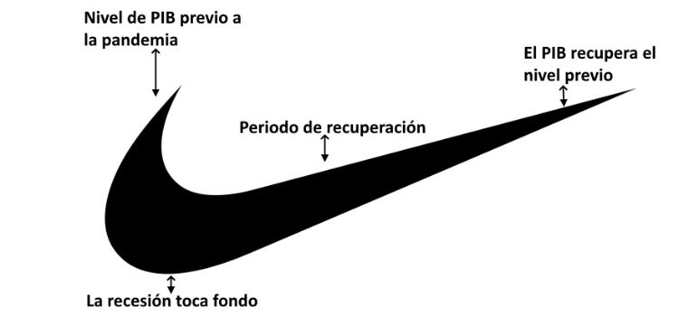 ajustar Australia Enriquecimiento  El coronavirus provocará la madre de todas las recesiones y una  recuperación en forma de logo de 'Nike' - economiahoy.mx