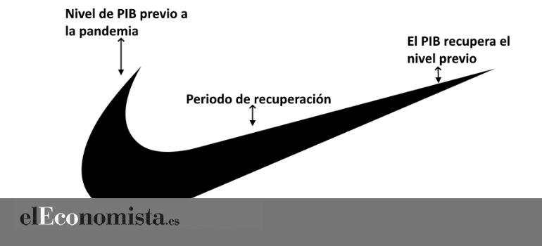 zoo obra maestra colisión  La madre de todas las recesiones y una recuperación en forma de logo de ' Nike' con posibles baches - elEconomista.es