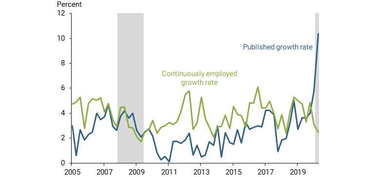 Los salarios medios suben porque muchos trabajadores con bajos salarios se están quedando sin empleo