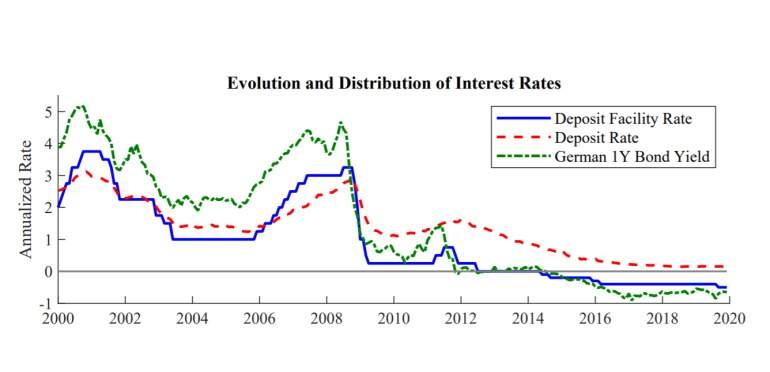 El tipo sobre la facilidad de deposito y el interés que pagan los bancos empezaron a despegarse en 2012