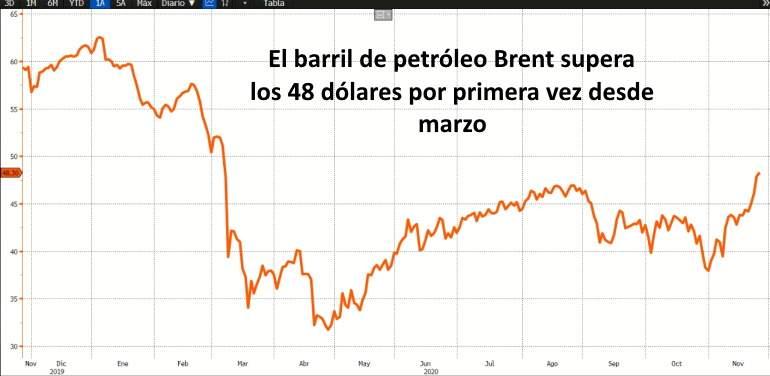 El barril de petróleo ha subido un 28% en lo que va de noviembre