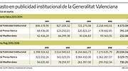 Ximo Puig reparte 20 millones a los medios de comunicación, el cuádruple que el PP