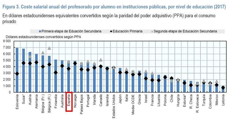 La contradicción de la educación en España: el gasto por estudiante es bajo mientras que el coste salarial de los profesores muy alto