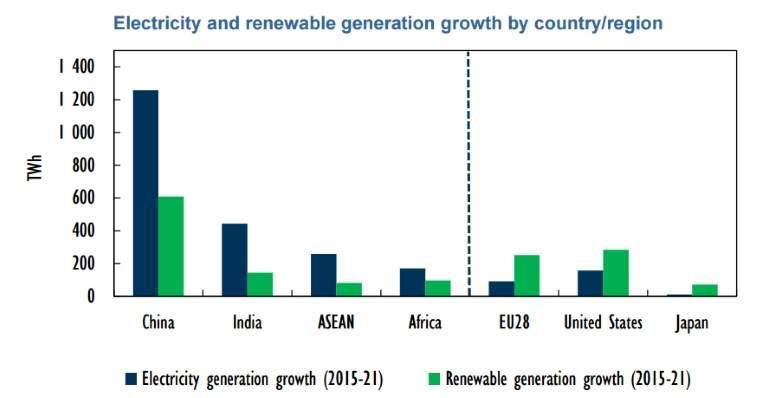 energias  alternativas - Energía. Las fuentes renovables.Ya superan al carbón. Electricity-generation
