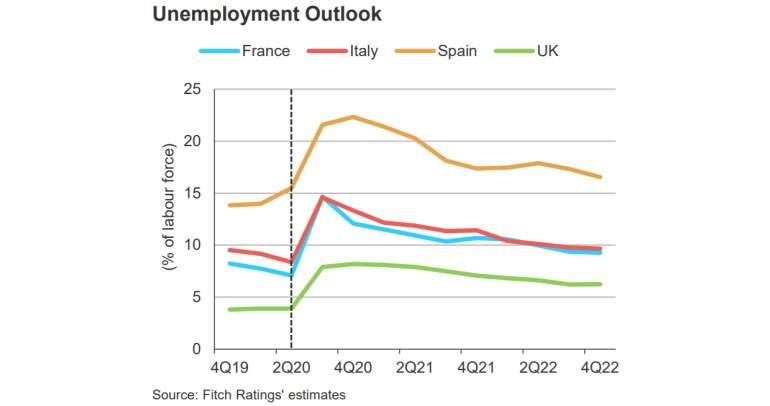España liderará la tasa de paro