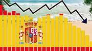 El Gobierno retrasa el grueso de la recuperación a 2022 y rebaja al 6,5% el PIB previsto para este año, siete décimas menos