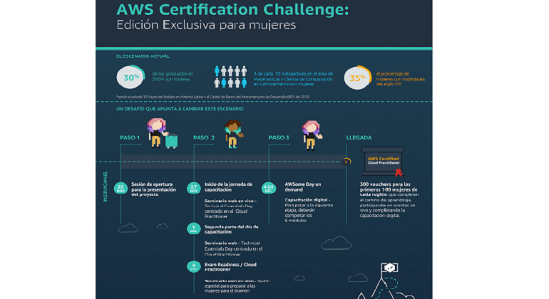 Amazon Web Services promueve el AWS Certification Challenge: edición exclusiva para mujeres
