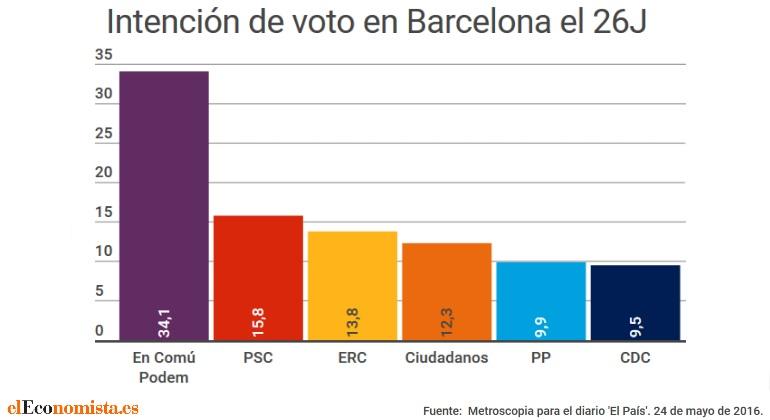 encuesta-barcelona-metroscopia-mayo2016-bien.jpg