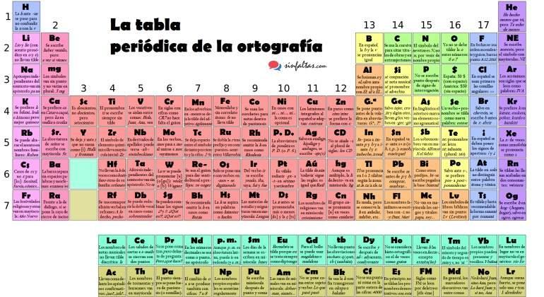 tabla periodica ortografia sinfaltascomjpg