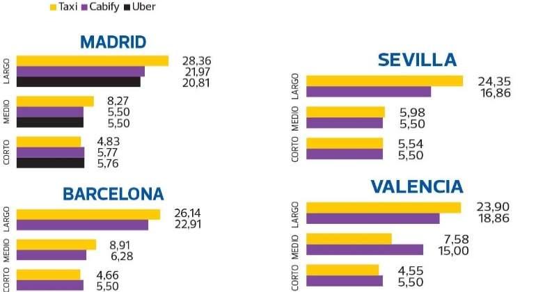 Precio cabify madrid valencia