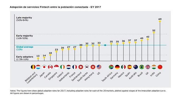 Adopcion-de-servicios-Fintech-EY-2017.jpg