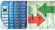 Guía de precios para saber cuándo comprar y cuándo vender bancos españoles en bolsa