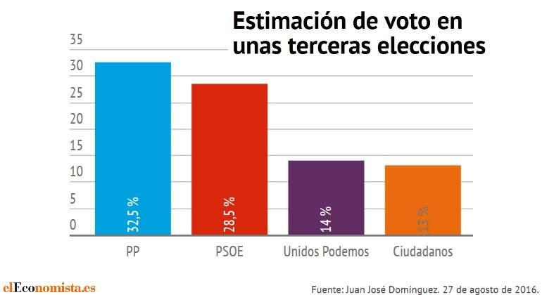 sondeo-terceras-elecciones.jpg