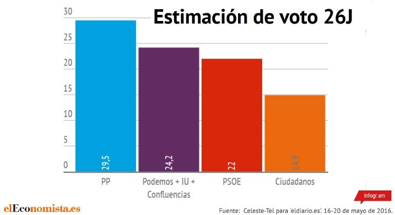 grafico-encuesta-eldiario-mayo-2016.jpg