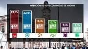 sondeo-comunidad-madrid-telemadrid-marzo2019.jpg