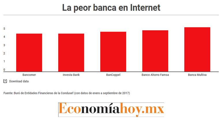 Condusef alerta sobre fraude telefónico a nombre de Bancomer