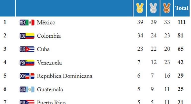 Medallero-Juegos-Centroamericanos-Mexico-Colombia.jpg