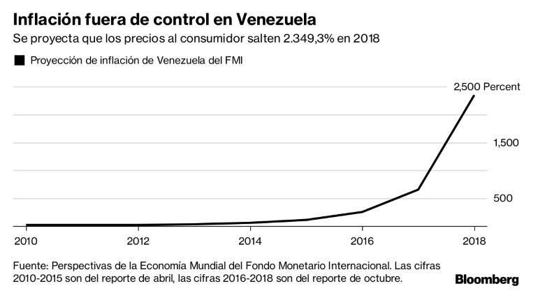 El fmi proyecta una hiperinflaci n del 2 300 en venezuela for Fuera de control dmax