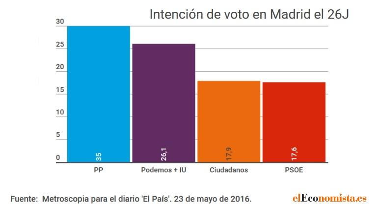 encuesta-metroscopia-madrid-mayo-26j.jpg