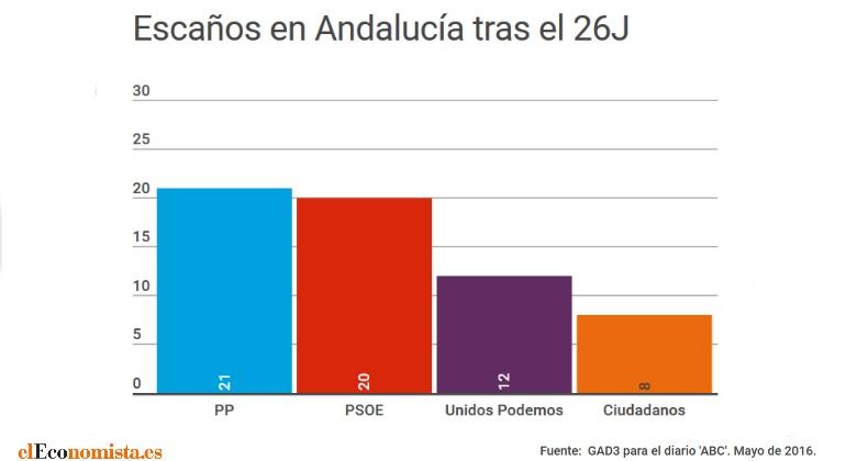 escanos-andalucia-26j-gad3.jpg