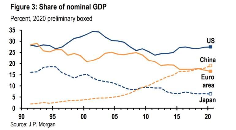 China supera en PIB a la zona euro y pone el punto de mira en EEUU