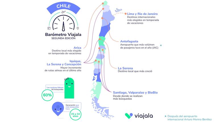 Barómetro Viajala 2019: Precios ida y vuelta de pasajes a La Serena bajaron 24% - elEconomistaAmérica (Chile)