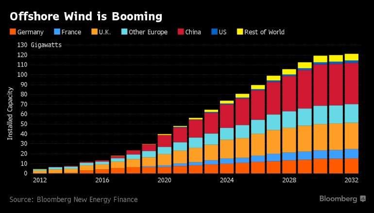energias  alternativas - Energía. Las fuentes renovables.Ya superan al carbón. Offshore-wind-booming