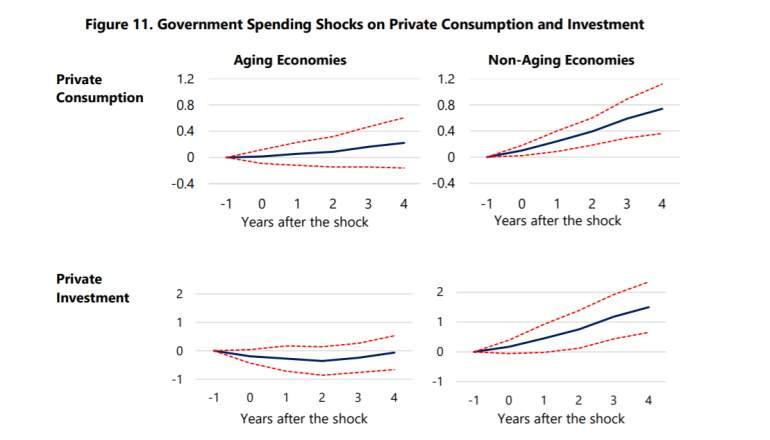 Las políticas fiscales tienen un impacto menor en economías envejecidas