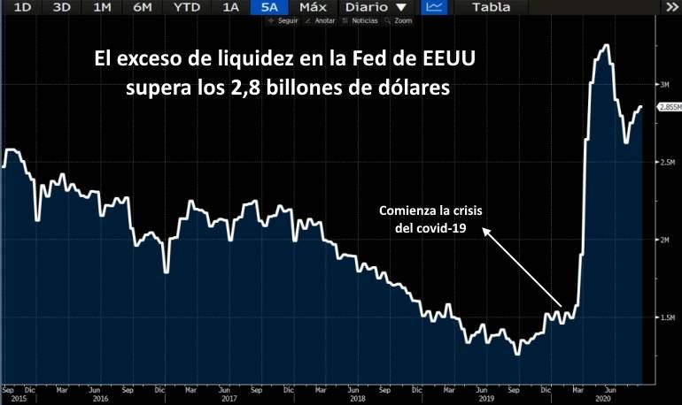 Exceso de reservas guardadas en la Fed de EEUU
