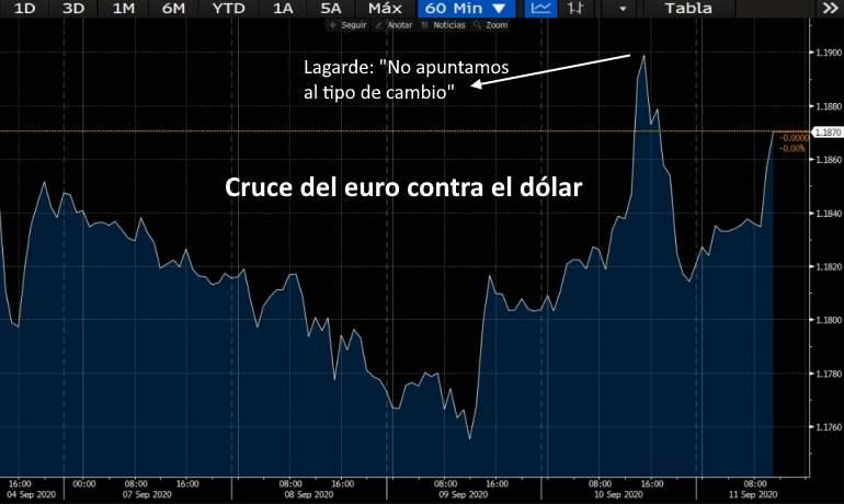 Comportamiento del cruce euro/dólar en la última semana