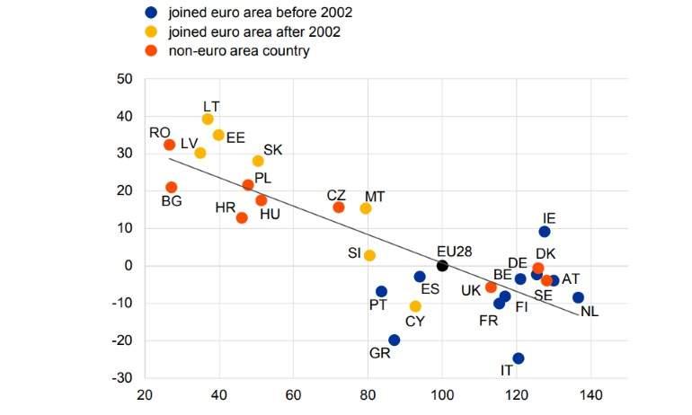 Unión Europea: Evolución y conflictos [mapa, infografía] - Página 5 Convergencia-euro