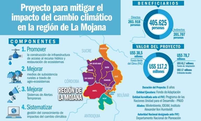 infografia-la-mojana