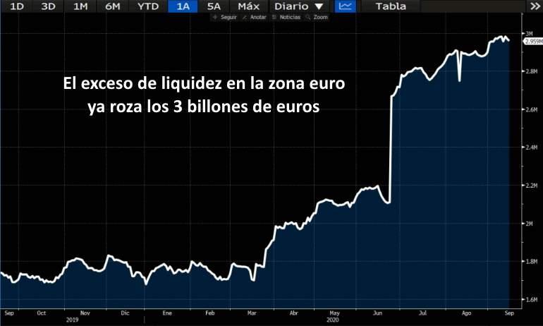 Esta es la liquidez que los bancos aparcan en el banco central