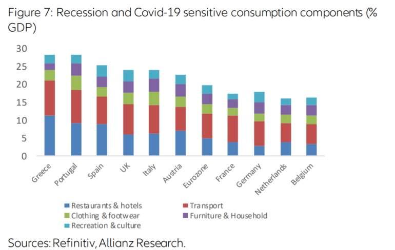 Componentes del consumo que son más sensibles al covid-19