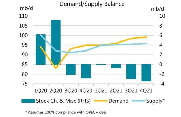 En los próximos trimestres la oferta igualará a la demanda. La demanda mejorará a mediados de 2021