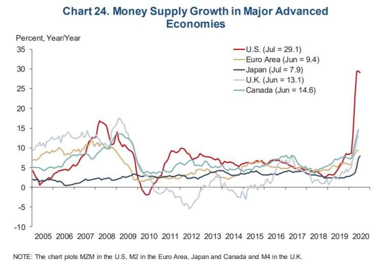 Crecimiento de la oferta monetaria M2
