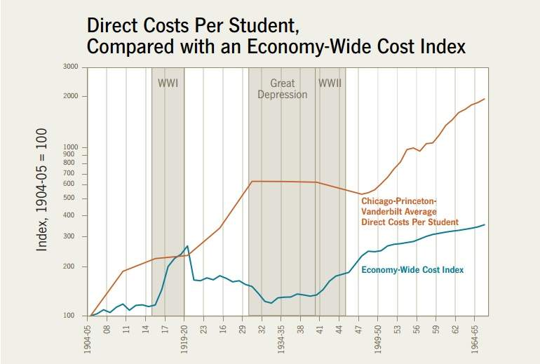 the cost disease baumol pdf