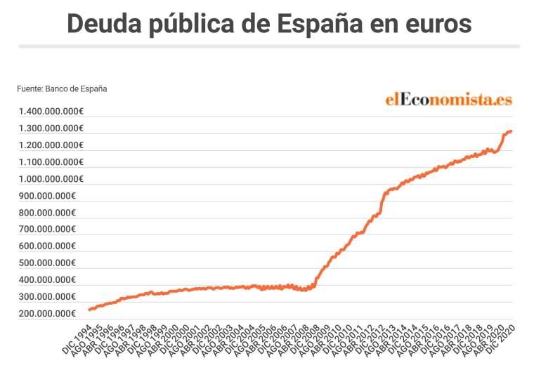 La deuda pública de España se disparó en 122.439 millones en 2020 y alcanza  el 117,1% del PIB, máximos de 118 años - elEconomista.es