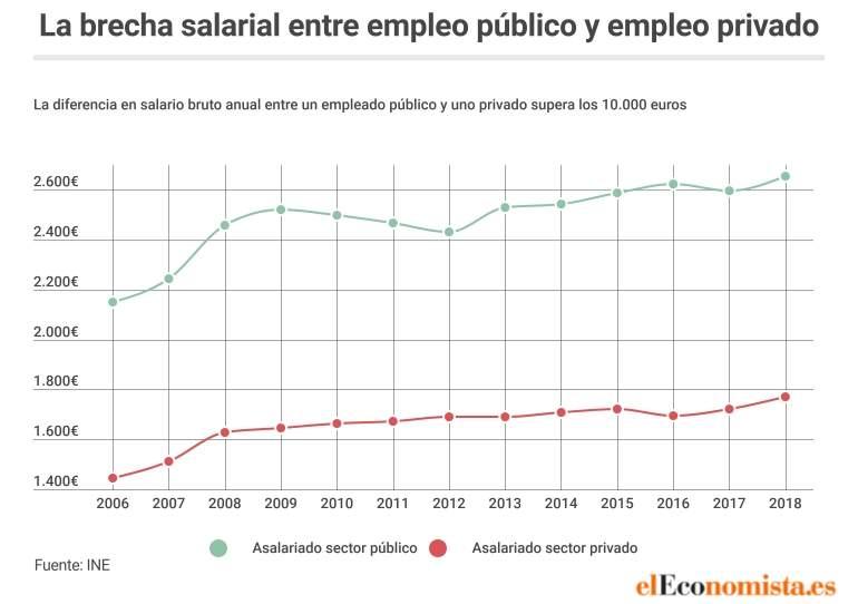Los empleados públicos ganan un 50% más de media que los ...