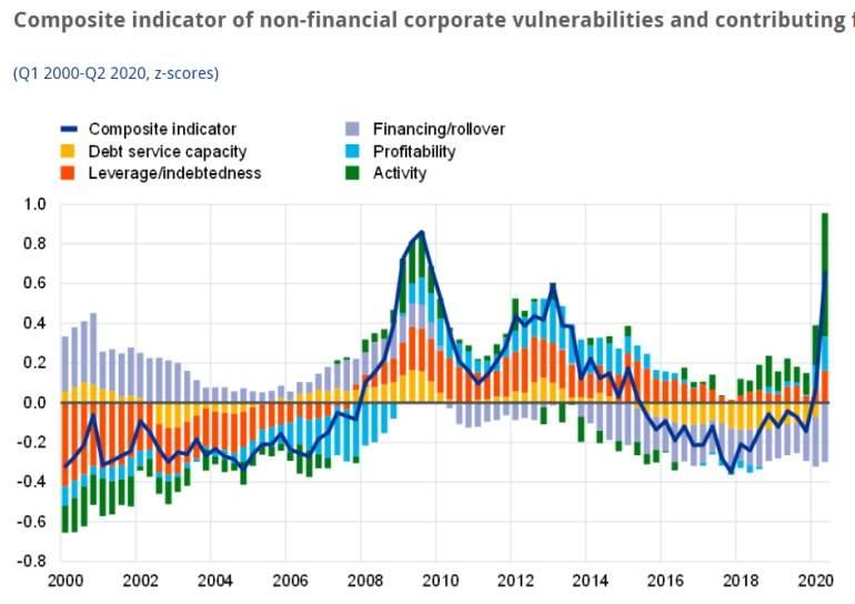 El índice de vulnerabilidad no alcanza niveles de 2009 gracias a la intervención del BCE y los gobiernos