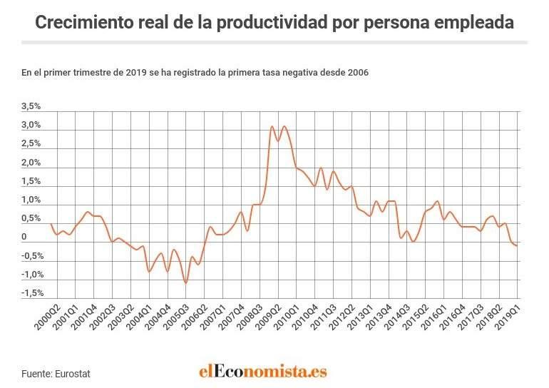 89468979f9e Este efecto comenzó a desvanecerse cuando la vuelta de la creación neta de  empleo hasta hoy, con una tasa negativa en el primer trimestre de 2019.