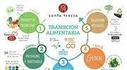 Infografia-transicion-alimentaria_SantaTeresa.jpg