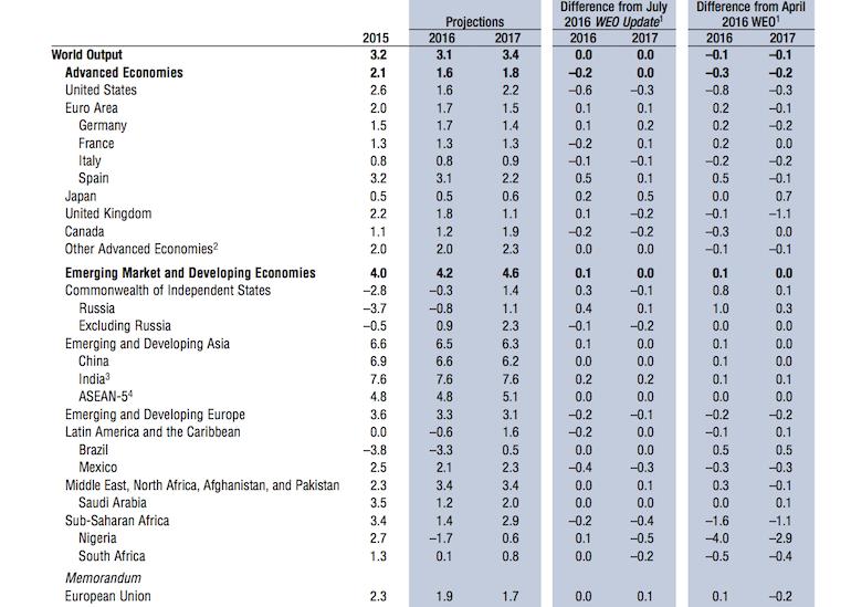 FMI rebaja proyección de Panamá a 5.2%