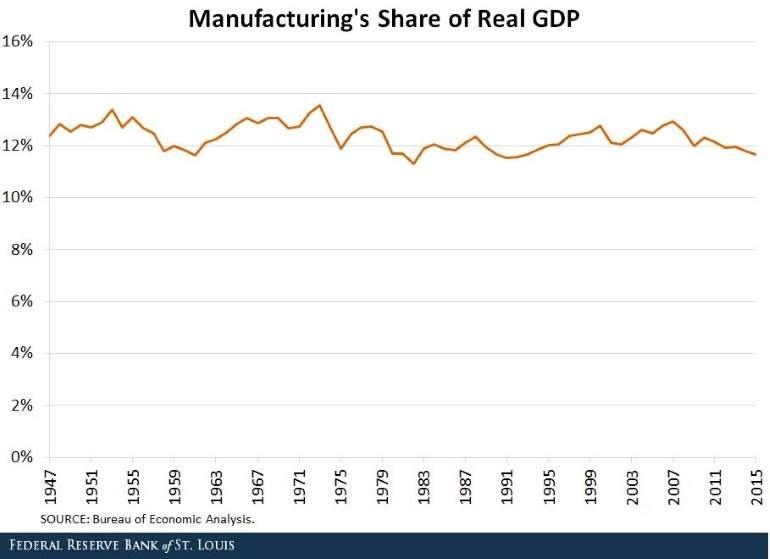 Automatizacion industrial y en otros sectores económicos. - Página 3 Share-real-gdp