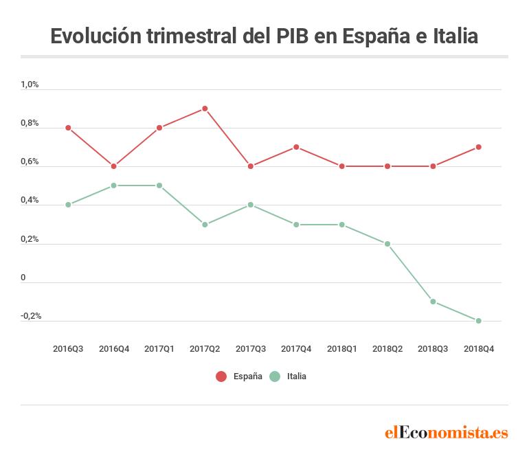 Evolución PIB España e Italia 2018